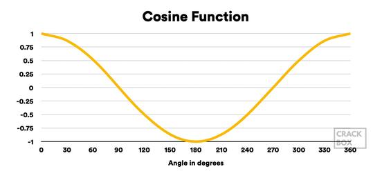 COSINE Function Graph