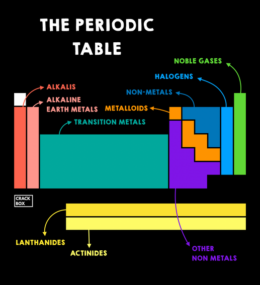 The Periodic Table Categorised
