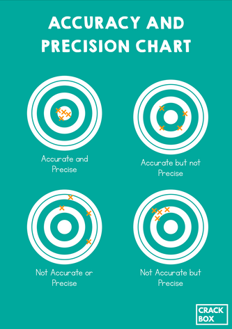 Accuracy And Precision Chart