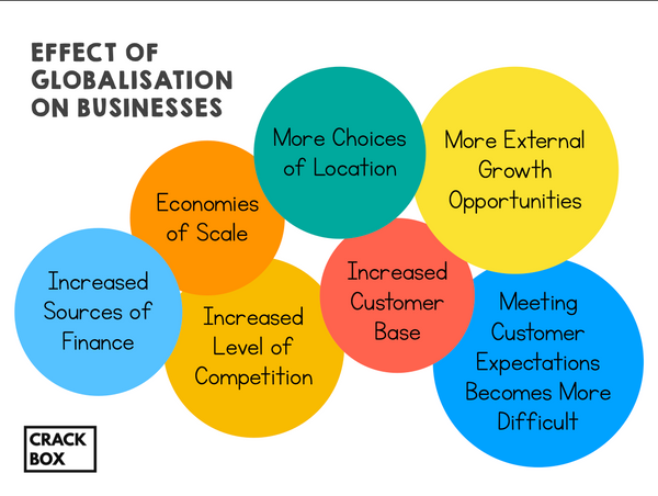 Effect of Globalisation on Businesses