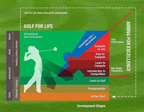LTPD_Diagram_Golf_for_life.jpg