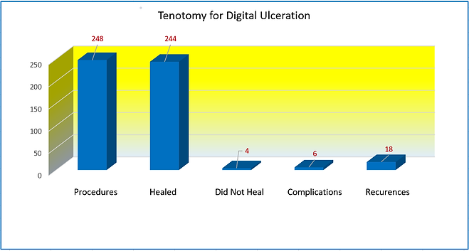 Tenotomy for Digital Ulceration.png