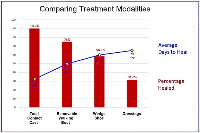 Healing of DFU with Different Modalities