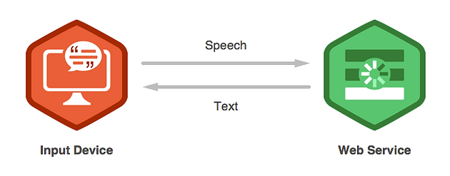 How to use Google Speech API with Python