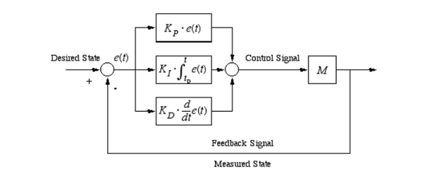 Arduino pid controller dc motor position control tech for Dc motor with encoder arduino code