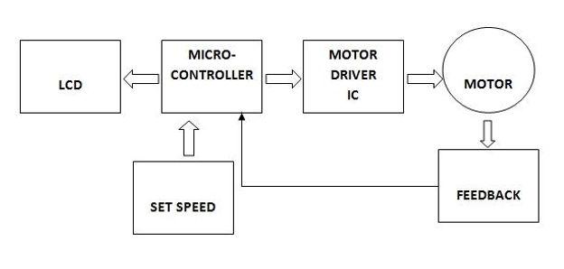 Arduino : DC Motor Speed Control using PID