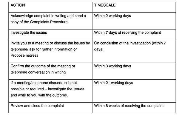 Complaints Procedure Table.png