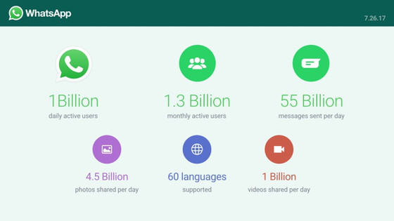How WhatsApp is Helping these Startups to Generate Business Lead