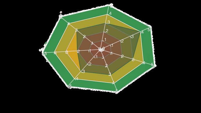 GPAidentify Radar Chart.png