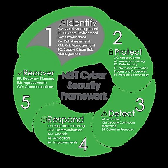 Corrected NIST Framework - Identify.png