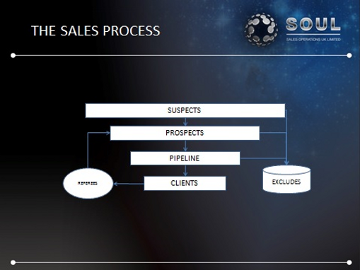 outsourced telesales sales training