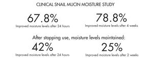 Volition Beauty Snail mucin moisture study results