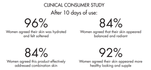 Volition Beauty Neroli Complete Creme Clinical Consumer Study Results