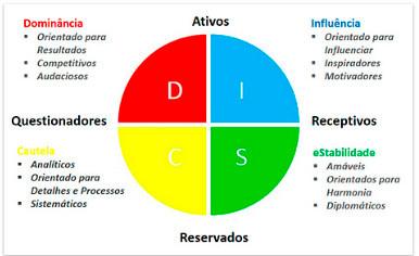 Você conhece o Perfil Comportamental (DISC) seu e de seus colaboradores?