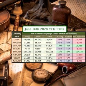 June 23rd 2020 - Institutional 🏦 Positions & Supply/Demand for Gold, Oil and the FOREX market