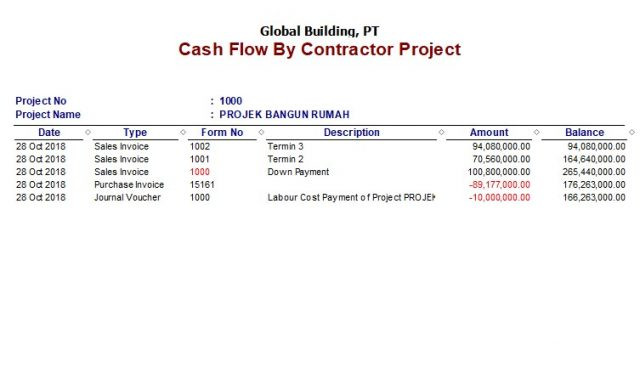 Cash Flow By Contractor Project