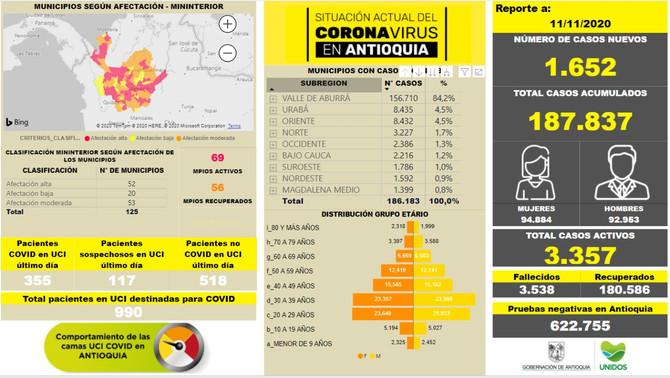 Con 1.652 casos nuevos registrados, hoy el número de contagiados por COVID-19 en Antioquia se eleva.