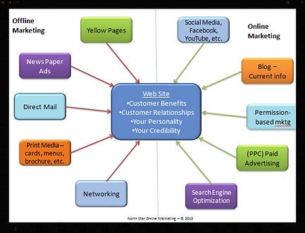 Digital Marketing CRM