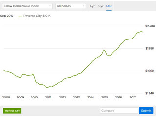 Traverse City Home Prices & Values