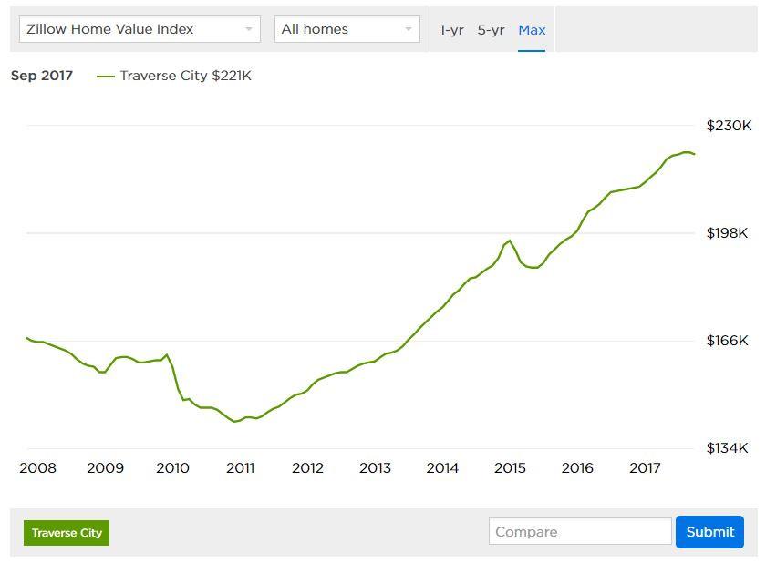 Traverse City Home Values Index