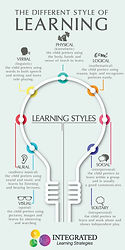 learning-styles-infographic-pinterest.jp