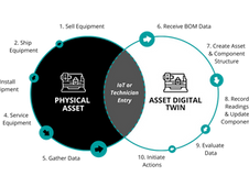 Digital Twins and Field Service: The Perfect Pairing