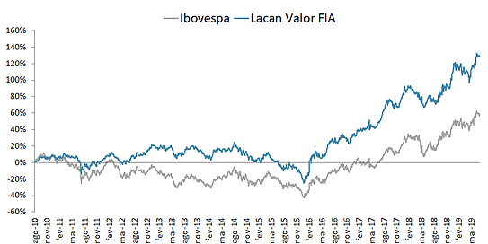 grafico VALOR.png