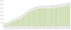 grafico hectares plantados FIPII.png