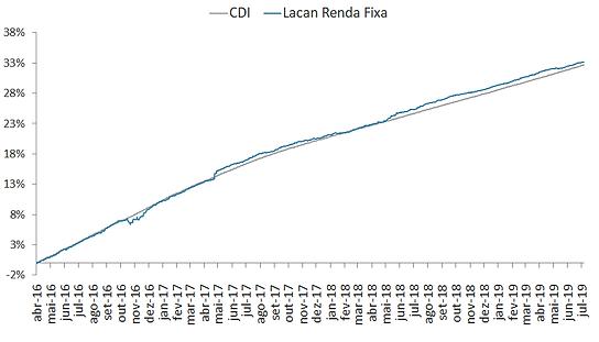 grafico rf.png