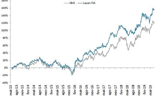 grafico FIA.png