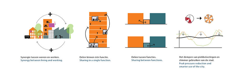 1804_Havenstad Strategy2.jpg