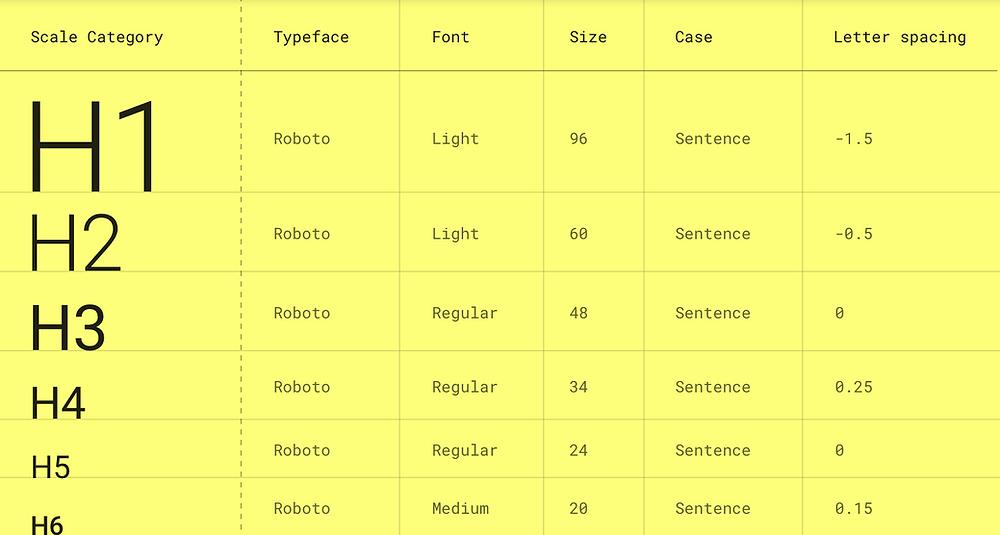 Material design type scale