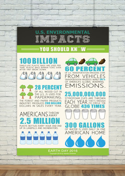 U.S. Environmental Impacts