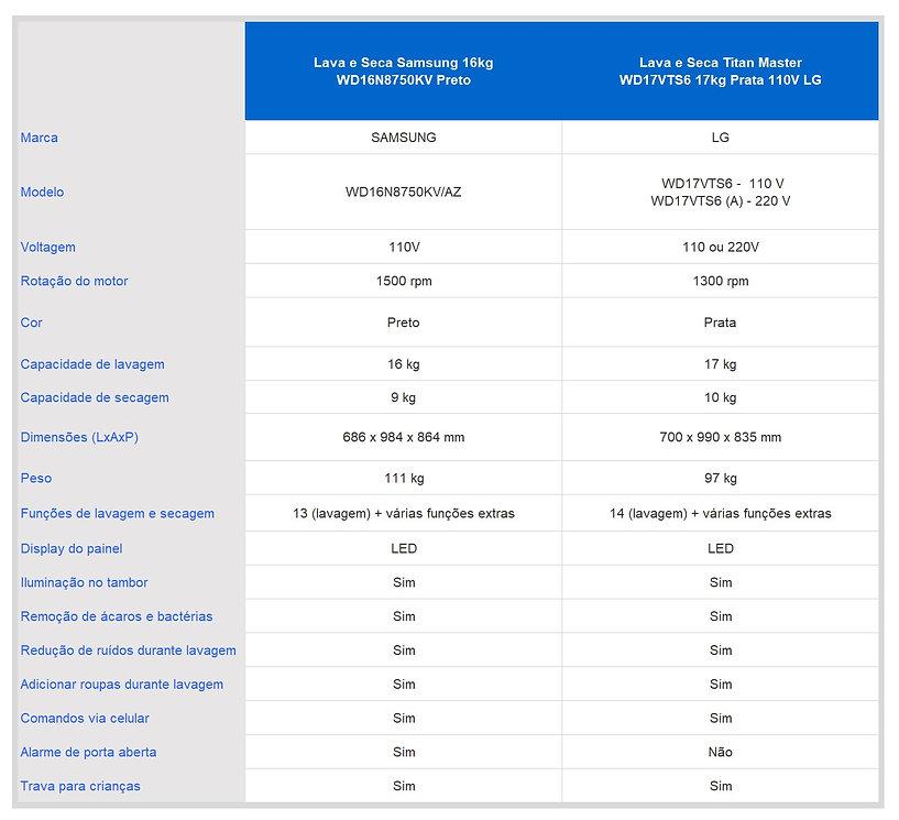 Lava e Seca Titan LG x Samsung WD16N8750