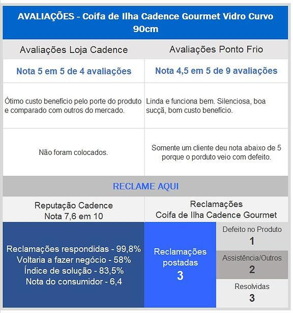 Avaliaçãoes_coifa_Cadence.jpg