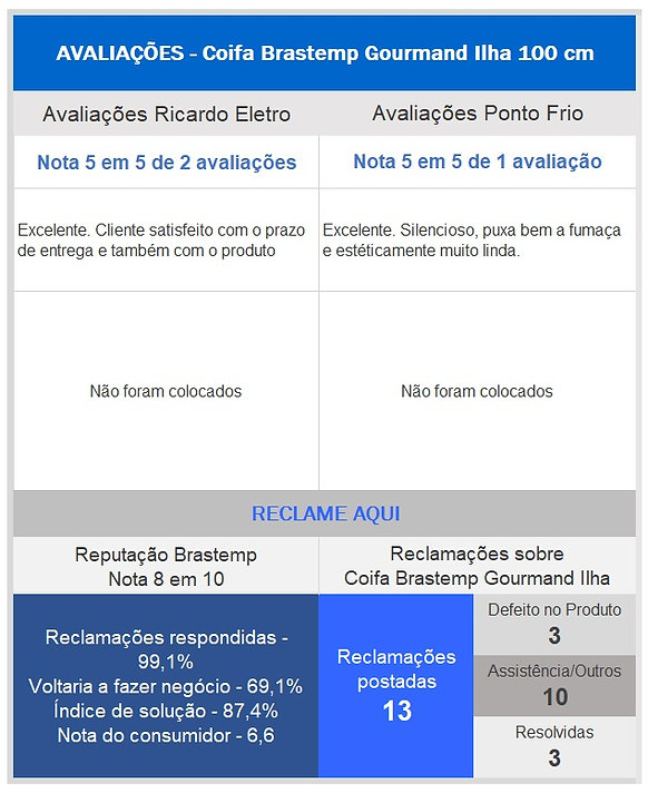 Avaliaçãoes_coifa_Brastemp.jpg