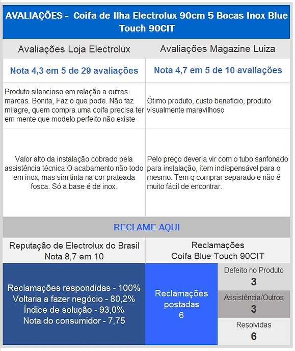 Avaliaçãoes_coifa_Electrolux.jpg