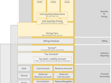 Item-based Accounting: Why everyone can do subledger accounting - even a fully automated ERP system