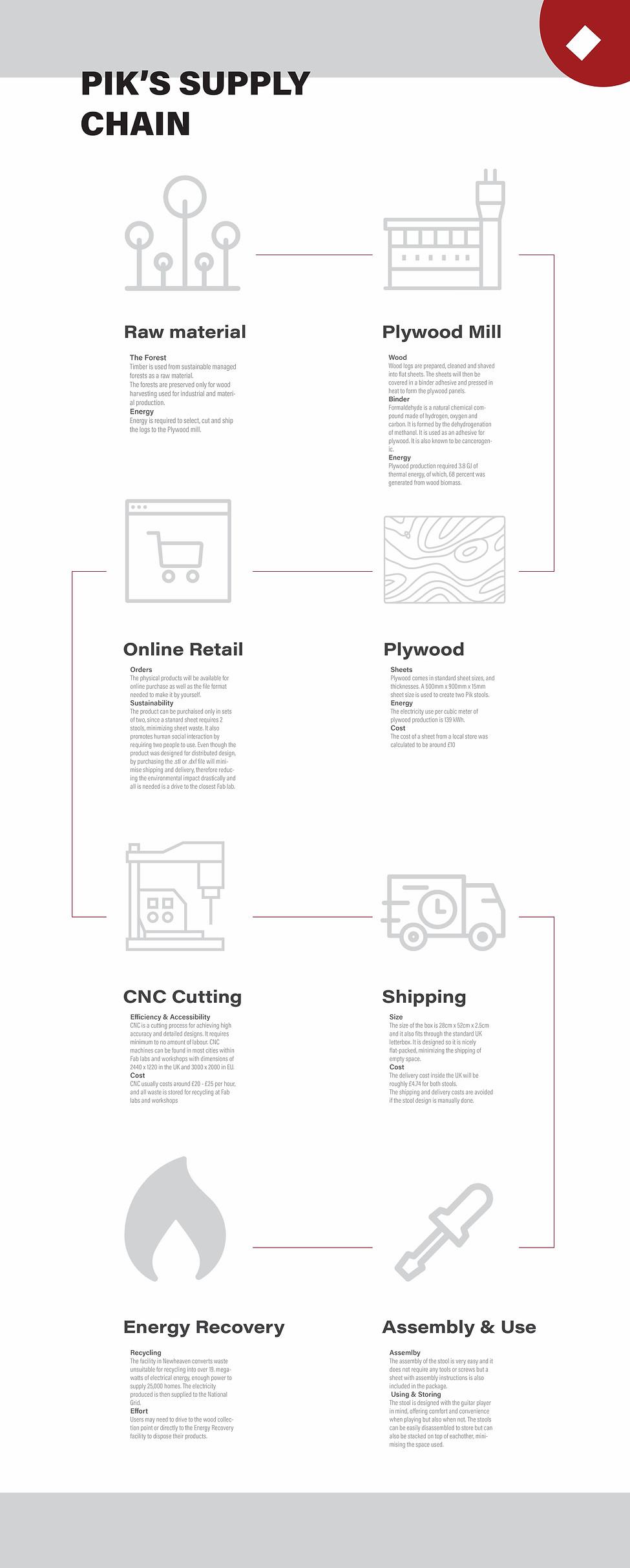 Supply Chain Final Pik.jpg