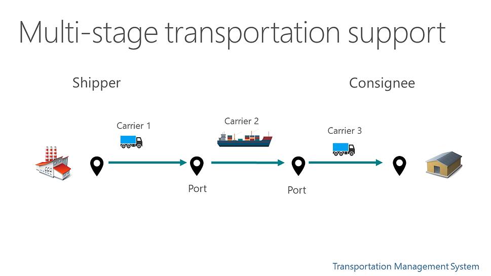 MultiStageTransport.png