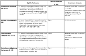 Investment (Foreign Investor) Visa in Korea