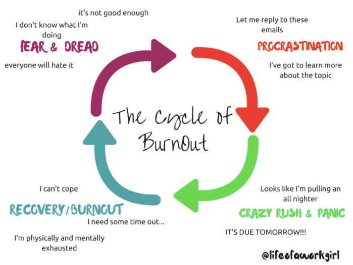 Graph of burnout