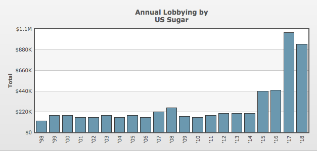 annual lobbying by US Sugar