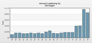 annual lobbying by US Sugar