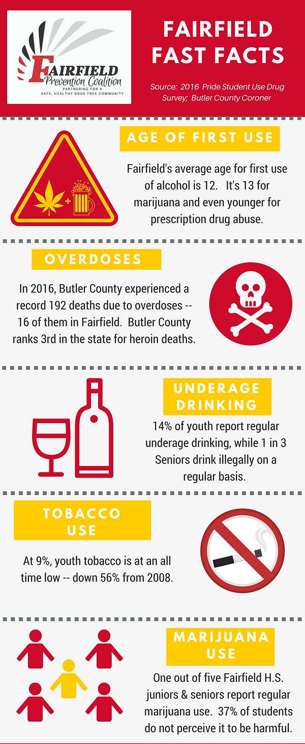 Fairfield, Ohio Drug Use Facts