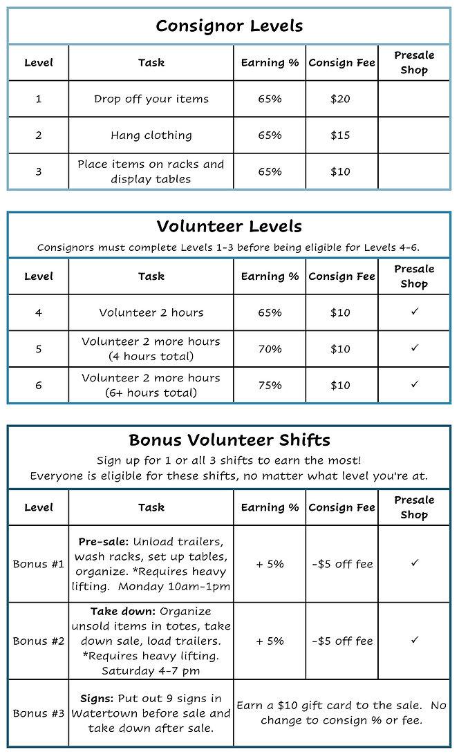 Volunteer levels.jpg