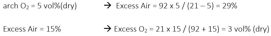 arch O2 = 5 vol%(dry) à Excess Air = 92 x 5 / (21 – 5) = 29%  Excess Air = 15% à Excess O2 = 21 x 15 / (92 + 15) = 3 vol% (dry)