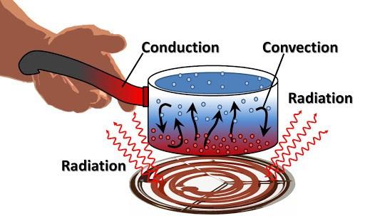 pot explaining heat transfer