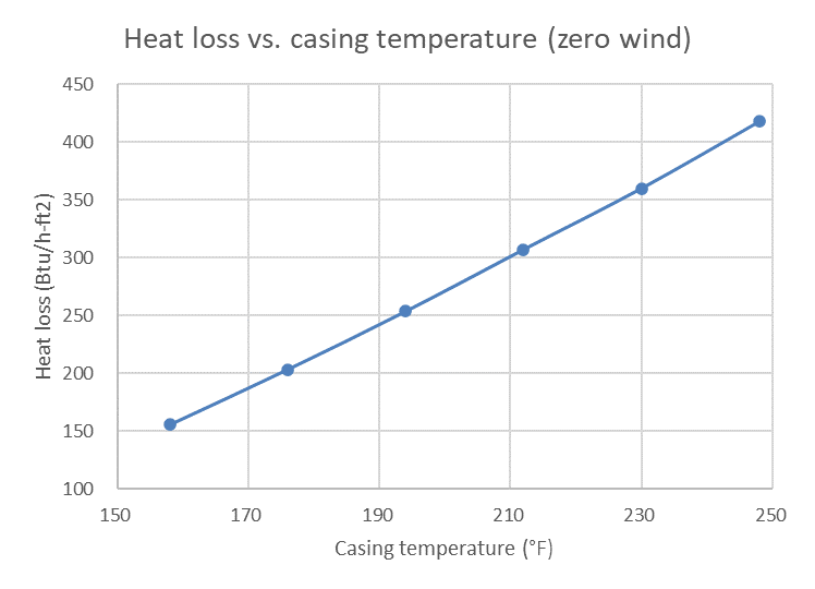 Heat loss vs. casing temp (zero wind)