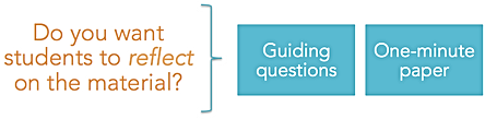 Do you want students to reflect on the material? Guiding questions; one-minute paper